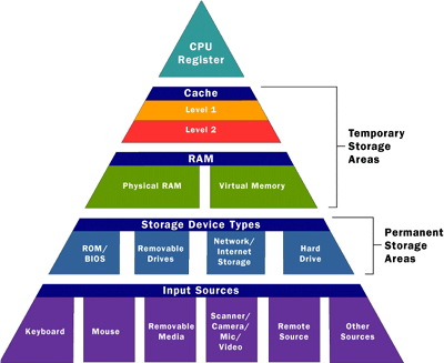 CPU Memory Access Hierarchy Chart. Level 3 cache is now common.