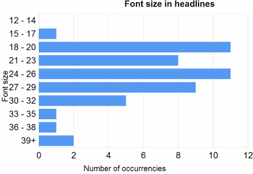Average Font Size For Headlines