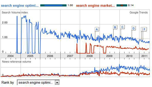 Google Trends sample output